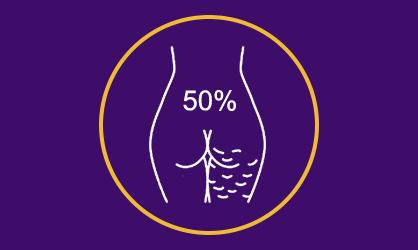 No final do Segundo mês você já irá notar um desaparecimento de 50% da Celulite e uma melhora na circulação sanguínea nas pernas.